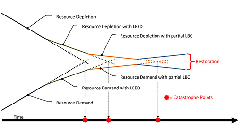 Avoiding the Catastrophic Cliff: LEED is Not the Destination
