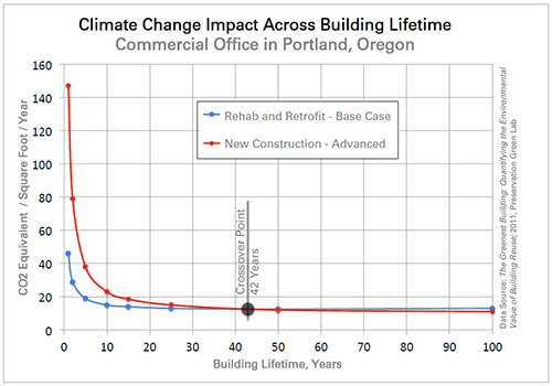 Climate Change Impacts by Building Lifetime for Commercial Office in Portland