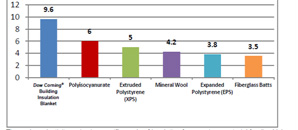 Comparative R-Value per Inch. Thermal conductivity varies by specific grade of insulation for any given material family. Values shown represent typical values and are only provided for general comparison of families. Image courtesy of Dow Corning®