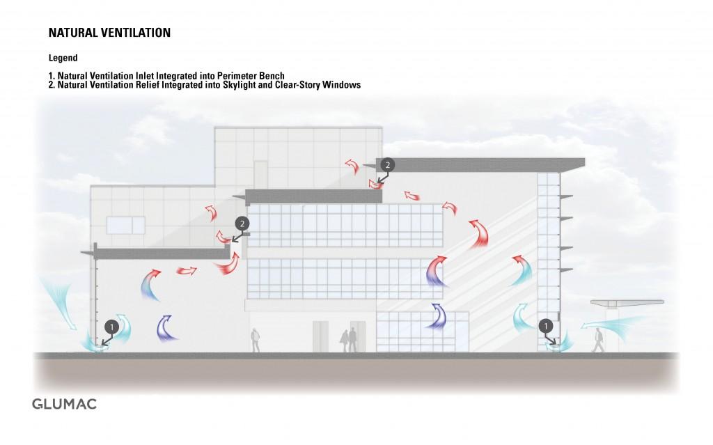 Natural Ventilation - Glumac MEP Engineering