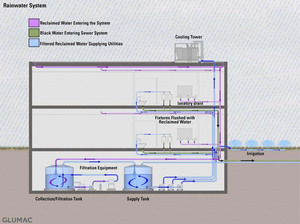 Rainwater System - Glumac MEP Engineering