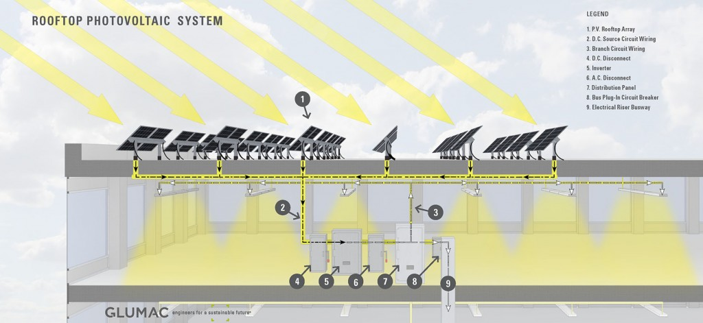 Rooftop Photovoltaic Array - Glumac MEP Engineering