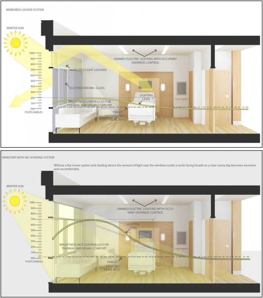 Daylighting Design - Glumac MEP Engineering