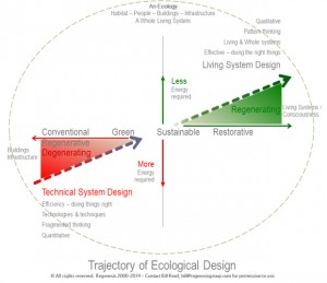 Trajectory of Ecological Design. Courtesy of Bill Reed