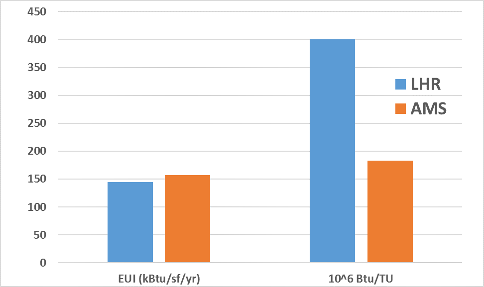 Airport EUI and TU-Normalized Energy Use for London Heathrow and Amsterdam Schiphol, 2009-2010.