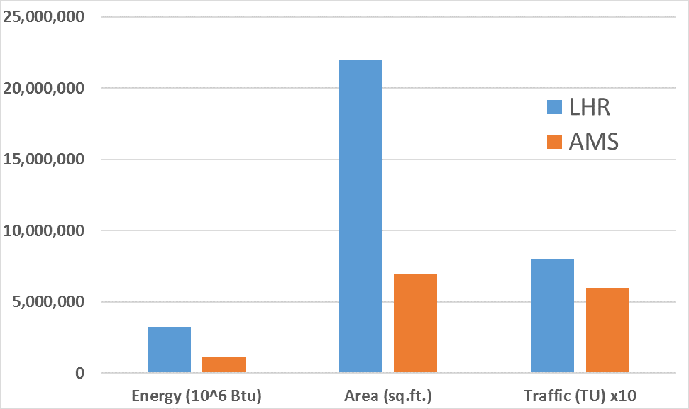 Energy use, Area, and Traffic Units for London Heathrow and Amsterdam Schiphol Airports, 2009-2010