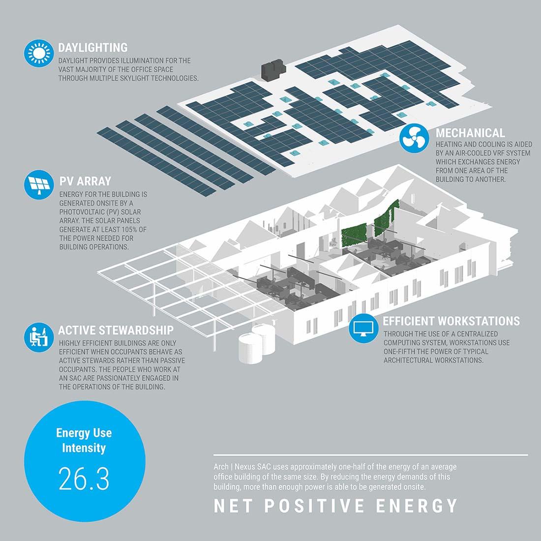 Arch Nexus - Glumac Sustainable Building Design